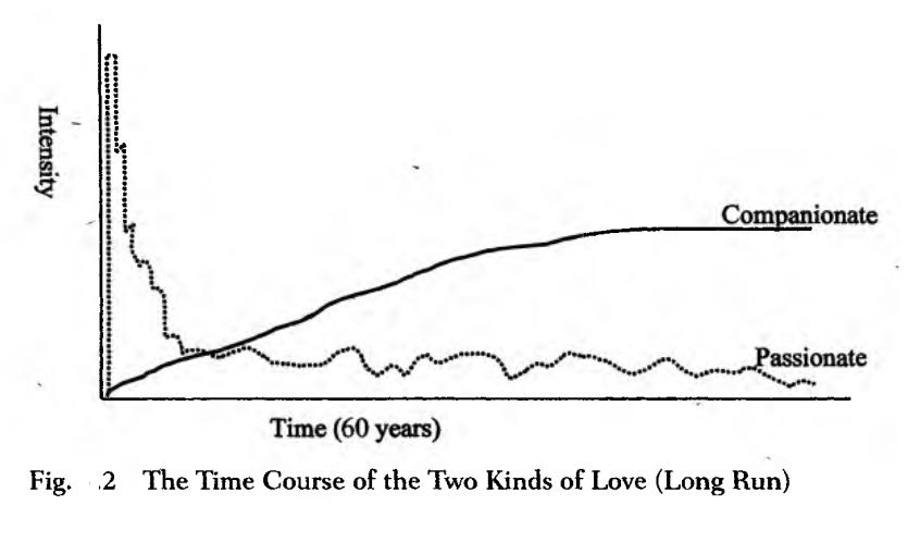 Passionate vs Companionate love in 60 years